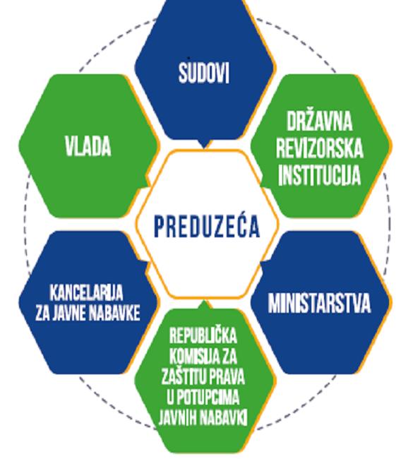 Partneri Srbija sproveli istraživanje o dostupnosti informacija o radu javnih preduzeća